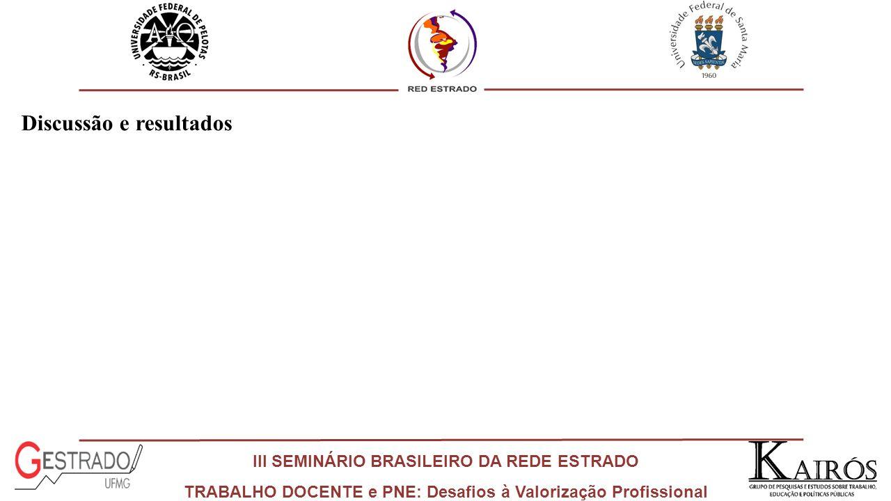 III SEMINÁRIO BRASILEIRO DA REDE ESTRADO TRABALHO DOCENTE e PNE: Desafios à Valorização Profissional Discussão e resultados