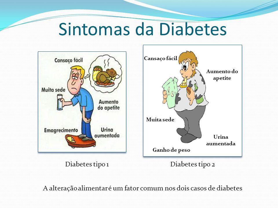 Sintomas da Diabetes Diabetes tipo 1Diabetes tipo 2 A alteração alimentar é um fator comum nos dois casos de diabetes Cansaço fácil Muita sede Ganho d
