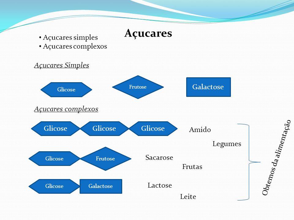 Açucares Frutose Açucares simples Açucares complexos Açucares Simples Açucares complexos Glicose Amido Glicose Frutose Glicose Sacarose Lactose Obtemo