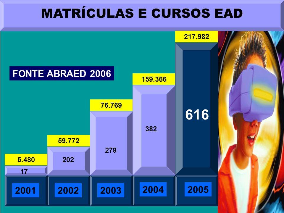 MATRÍCULAS E CURSOS EAD 200120022003 20042005 17 202 278 382 616 5.480 59.772 76.769 159.366 FONTE ABRAED 2006 217.982