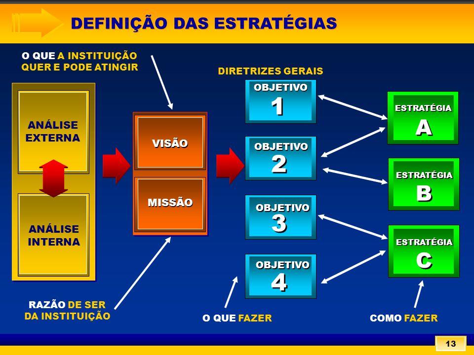 O QUE A INSTITUIÇÃO QUER E PODE ATINGIR DIRETRIZES GERAIS RAZÃO DE SER DA INSTITUIÇÃO COMO FAZER VISÃO MISSÃO ANÁLISE INTERNA ANÁLISE EXTERNA ESTRATÉGIA A A B B C C OBJETIVO 4 4 3 3 2 2 1 1 5º ETAPA: DEFINIÇÃO DA MISSÃO DEFINIÇÃO DAS ESTRATÉGIAS DEFINIÇÃO DAS ESTRATÉGIAS 13 O QUE FAZER