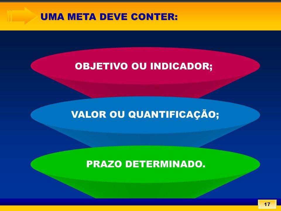 UMA META DEVE CONTER: UMA META DEVE CONTER: OBJETIVO OU INDICADOR; VALOR OU QUANTIFICAÇÃO; PRAZO DETERMINADO.