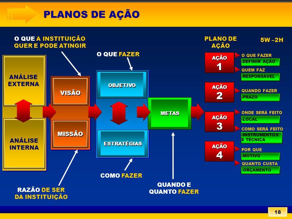 O QUE A INSTITUIÇÃO QUER E PODE ATINGIR O QUE FAZER RAZÃO DE SER DA INSTITUIÇÃO COMO FAZER VISÃO MISSÃO ANÁLISE INTERNA ANÁLISE EXTERNA METAS ESTRATÉGIAS OBJETIVO AÇÃO 4 AÇÃO 4 AÇÃO 2 AÇÃO 2 AÇÃO 3 AÇÃO 3 AÇÃO 1 AÇÃO 1 QUANDO E QUANTO FAZER PLANO DE AÇÃO 5W –2H O QUE FAZER QUEM FAZ QUANDO FAZER ONDE SERÁ FEITO COMO SERÁ FEITO POR QUE 5º ETAPA: DEFINIÇÃO DA MISSÃO PLANOS DE AÇÃO QUANTO CUSTA 18 -DEFINIR AÇÃO -RESPONSÁVEL -PRAZO-LOCAL -MOTIVO -INSTRUMENTOS E TÉCNICA -ORÇAMENTO