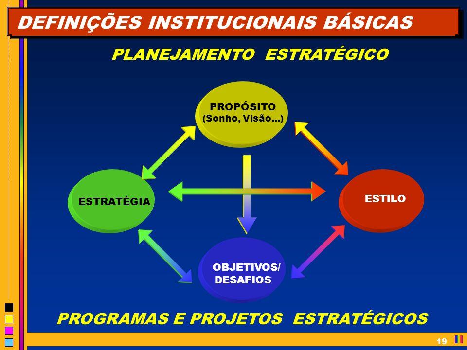DEFINIÇÕES INSTITUCIONAIS BÁSICAS PROPÓSITO (Sonho, Visão...) ESTILO OBJETIVOS/ DESAFIOS ESTRATÉGIA PROGRAMAS E PROJETOS ESTRATÉGICOS PLANEJAMENTO ESTRATÉGICO 19