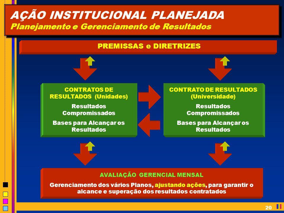 20 AÇÃO INSTITUCIONAL PLANEJADA Planejamento e Gerenciamento de Resultados PREMISSAS e DIRETRIZES CONTRATOS DE RESULTADOS (Unidades) Resultados Compromissados Bases para Alcançar os Resultados CONTRATO DE RESULTADOS (Universidade) Resultados Compromissados Bases para Alcançar os Resultados AVALIAÇÃO GERENCIAL MENSAL Gerenciamento dos vários Planos, ajustando ações, para garantir o alcance e superação dos resultados contratados