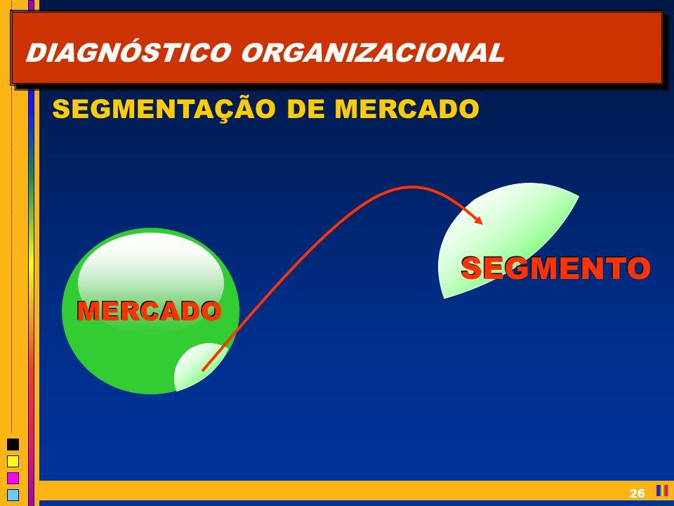 26 DIAGNÓSTICO ORGANIZACIONAL SEGMENTAÇÃO DE MERCADO MERCADO SEGMENTO