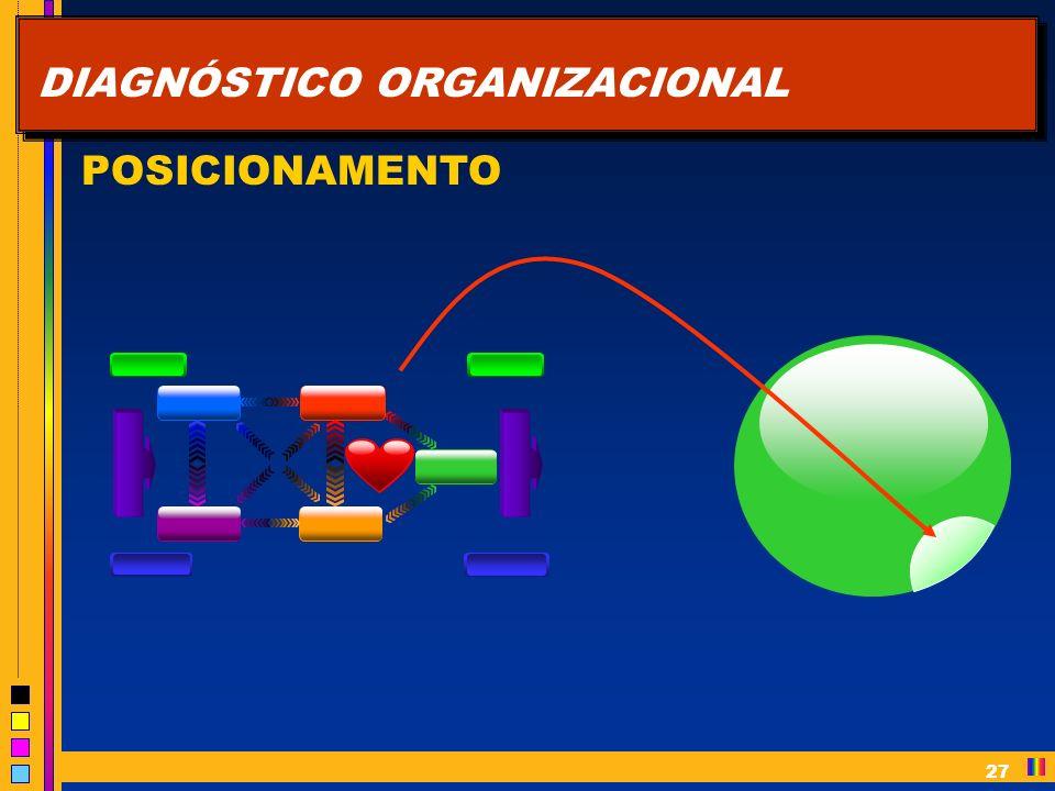 27 DIAGNÓSTICO ORGANIZACIONAL POSICIONAMENTO