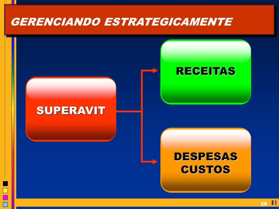 28 GERENCIANDO ESTRATEGICAMENTE SUPERAVIT RECEITAS DESPESAS CUSTOS