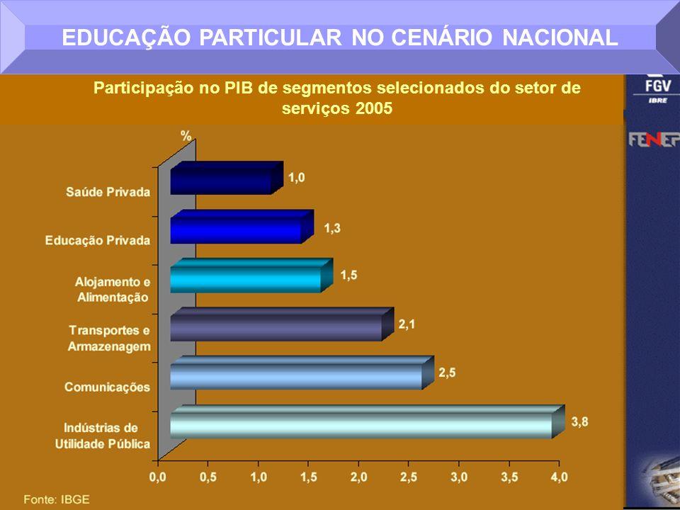 Participação no PIB de segmentos selecionados do setor de serviços 2005