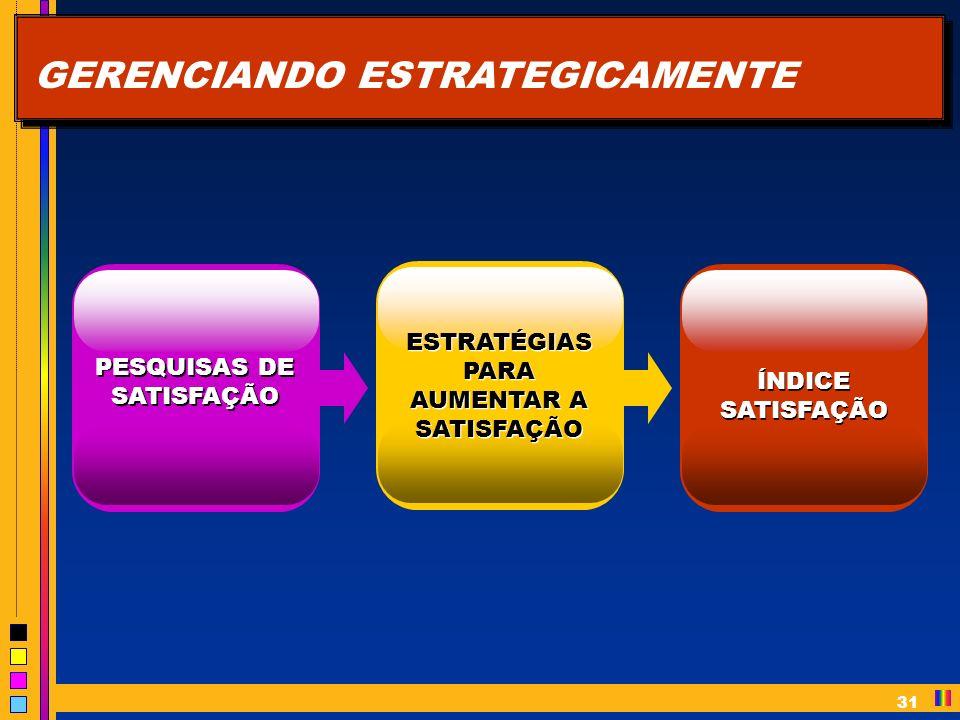 31 GERENCIANDO ESTRATEGICAMENTE PESQUISAS DE SATISFAÇÃO ESTRATÉGIAS PARA AUMENTAR A SATISFAÇÃO ÍNDICE SATISFAÇÃO