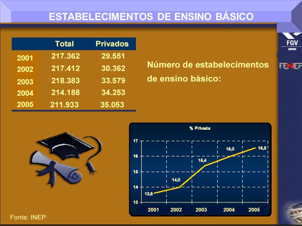 ESTABELECIMENTOS DE ENSINO BÁSICO 2001 2002 2003 2004 2005 20012002200320042005