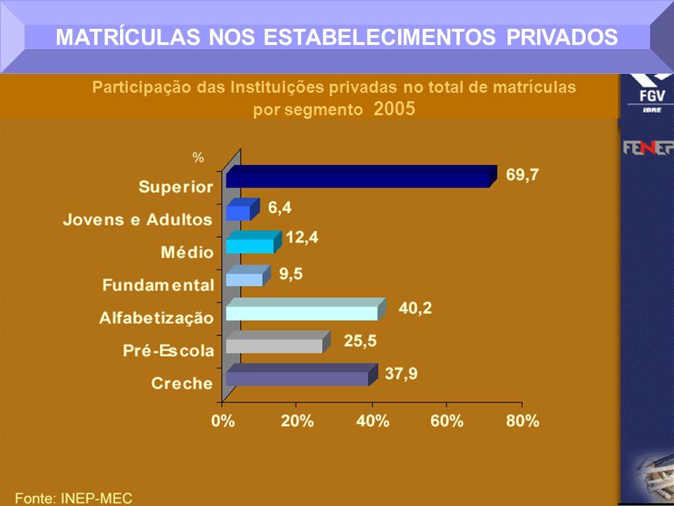 MATRÍCULAS NOS ESTABELECIMENTOS PRIVADOS Participação das Instituições privadas no total de matrículas por segmento 2005