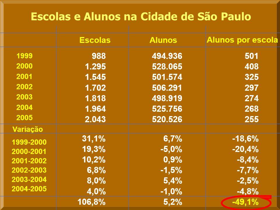Variação Alunos por escola Escolas e Alunos na Cidade de São Paulo AlunosEscolas 988 494.936 501 1.295 528.065 408 1.545 501.574 325 1.702 506.291 297 1.818 498.919 274 1.964 525.756 268 2.043 520.526 255 31,1%6,7%-18,6% 19,3%-5,0%-20,4% 10,2%0,9%-8,4% 6,8%-1,5%-7,7% 8,0%5,4%-2,5% 4,0%-1,0%-4,8% 106,8%5,2%-49,1% 1999 2000 2001 2002 2003 2004 2005 1999-2000 2000-2001 2001-2002 2004-2005 2002-2003 2003-2004