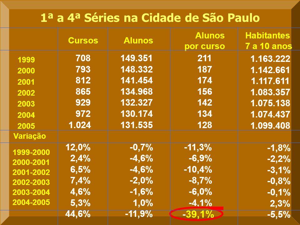 Variação Alunos por curso 1ª a 4ª Séries na Cidade de São Paulo AlunosCursos 708 149.351 211 793 148.332 187 812 141.454 174 865 134.968 156 929 132.327 142 972 130.174 134 1.024 131.535 128 12,0%-0,7%-11,3% 2,4%-4,6%-6,9% 6,5%-4,6%-10,4% 7,4%-2,0%-8,7% 4,6%-1,6%-6,0% 5,3%1,0%-4,1% 44,6%-11,9% - 39,1% 1.163.222 1.142.661 1.117.611 1.083.357 1.075.138 1.074.437 1.099.408 -1,8% -2,2% -3,1% -0,8% -0,1% 2,3% -5,5% Habitantes 7 a 10 anos 1999 2000 2001 2002 2003 2004 2005 1999-2000 2000-2001 2001-2002 2004-2005 2002-2003 2003-2004