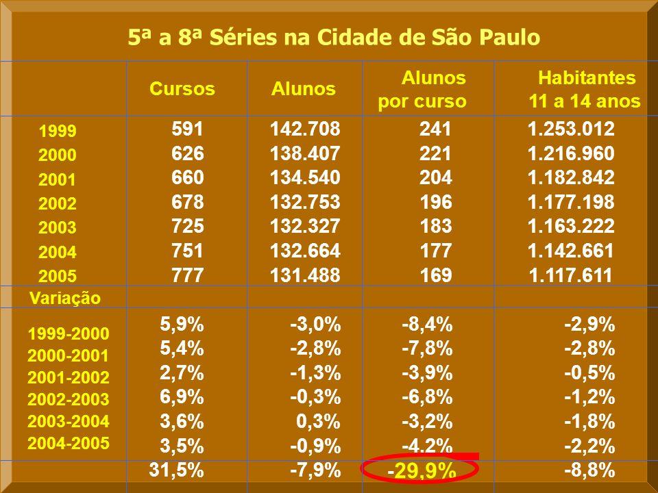 5ª a 8ª Séries na Cidade de São Paulo 591 142.708 241 626 138.407 221 660 134.540 204 678 132.753 196 725 132.327 183 751 132.664 177 777 131.488 169 5,9%-3,0%-8,4% 5,4%-2,8%-7,8% 2,7%-1,3%-3,9% 6,9%-0,3%-6,8% 3,6%0,3%-3,2% 3,5%-0,9%-4,2% 31,5%-7,9% - 29,9% Alunos por curso AlunosCursos Habitantes 11 a 14 anos 1.253.012 1.216.960 1.182.842 1.177.198 1.163.222 1.142.661 1.117.611 -2,9% -2,8% -0,5% -1,2% -1,8% -2,2% -8,8% Variação 1999 2000 2001 2002 2003 2004 2005 1999-2000 2000-2001 2001-2002 2004-2005 2002-2003 2003-2004