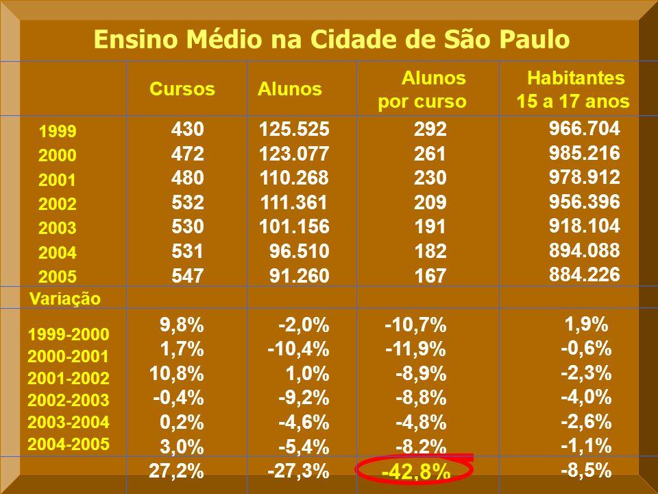 Ensino Médio na Cidade de São Paulo 430 125.525 292 472 123.077 261 480 110.268 230 532 111.361 209 530 101.156 191 531 96.510 182 547 91.260 167 9,8%-2,0%-10,7% 1,7%-10,4%-11,9% 10,8%1,0%-8,9% -0,4%-9,2%-8,8% 0,2%-4,6%-4,8% 3,0%-5,4%-8,2% 27,2%-27,3% -42,8% Alunos por curso AlunosCursos Habitantes 15 a 17 anos 966.704 985.216 978.912 956.396 918.104 894.088 884.226 1,9% -0,6% -2,3% -4,0% -2,6% -1,1% -8,5% Variação 1999 2000 2001 2002 2003 2004 2005 1999-2000 2000-2001 2001-2002 2004-2005 2002-2003 2003-2004