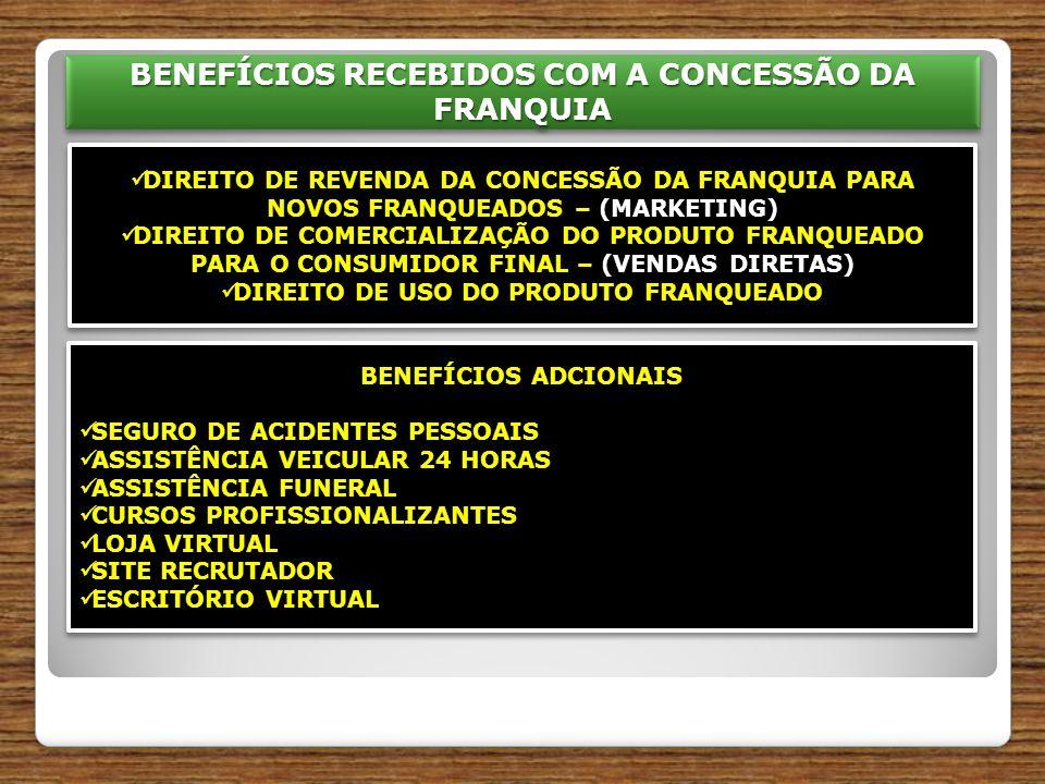 BENEFÍCIOS RECEBIDOS COM A CONCESSÃO DA FRANQUIA BENEFÍCIOS ADCIONAIS SEGURO DE ACIDENTES PESSOAIS SEGURO DE ACIDENTES PESSOAIS ASSISTÊNCIA VEICULAR 24 HORAS ASSISTÊNCIA VEICULAR 24 HORAS ASSISTÊNCIA FUNERAL ASSISTÊNCIA FUNERAL CURSOS PROFISSIONALIZANTES CURSOS PROFISSIONALIZANTES LOJA VIRTUAL LOJA VIRTUAL SITE RECRUTADOR SITE RECRUTADOR ESCRITÓRIO VIRTUAL ESCRITÓRIO VIRTUAL BENEFÍCIOS ADCIONAIS SEGURO DE ACIDENTES PESSOAIS SEGURO DE ACIDENTES PESSOAIS ASSISTÊNCIA VEICULAR 24 HORAS ASSISTÊNCIA VEICULAR 24 HORAS ASSISTÊNCIA FUNERAL ASSISTÊNCIA FUNERAL CURSOS PROFISSIONALIZANTES CURSOS PROFISSIONALIZANTES LOJA VIRTUAL LOJA VIRTUAL SITE RECRUTADOR SITE RECRUTADOR ESCRITÓRIO VIRTUAL ESCRITÓRIO VIRTUAL DIREITO DE REVENDA DA CONCESSÃO DA FRANQUIA PARA NOVOS FRANQUEADOS – (MARKETING) DIREITO DE REVENDA DA CONCESSÃO DA FRANQUIA PARA NOVOS FRANQUEADOS – (MARKETING) DIREITO DE COMERCIALIZAÇÃO DO PRODUTO FRANQUEADO PARA O CONSUMIDOR FINAL – (VENDAS DIRETAS) DIREITO DE COMERCIALIZAÇÃO DO PRODUTO FRANQUEADO PARA O CONSUMIDOR FINAL – (VENDAS DIRETAS) DIREITO DE USO DO PRODUTO FRANQUEADO DIREITO DE USO DO PRODUTO FRANQUEADO DIREITO DE REVENDA DA CONCESSÃO DA FRANQUIA PARA NOVOS FRANQUEADOS – (MARKETING) DIREITO DE REVENDA DA CONCESSÃO DA FRANQUIA PARA NOVOS FRANQUEADOS – (MARKETING) DIREITO DE COMERCIALIZAÇÃO DO PRODUTO FRANQUEADO PARA O CONSUMIDOR FINAL – (VENDAS DIRETAS) DIREITO DE COMERCIALIZAÇÃO DO PRODUTO FRANQUEADO PARA O CONSUMIDOR FINAL – (VENDAS DIRETAS) DIREITO DE USO DO PRODUTO FRANQUEADO DIREITO DE USO DO PRODUTO FRANQUEADO