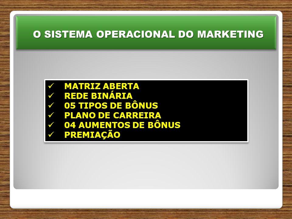 O SISTEMA OPERACIONAL DO MARKETING O SISTEMA OPERACIONAL DO MARKETING MATRIZ ABERTA MATRIZ ABERTA REDE BINÁRIA REDE BINÁRIA 05 TIPOS DE BÔNUS 05 TIPOS DE BÔNUS PLANO DE CARREIRA PLANO DE CARREIRA 04 AUMENTOS DE BÔNUS 04 AUMENTOS DE BÔNUS PREMIAÇÃO PREMIAÇÃO MATRIZ ABERTA MATRIZ ABERTA REDE BINÁRIA REDE BINÁRIA 05 TIPOS DE BÔNUS 05 TIPOS DE BÔNUS PLANO DE CARREIRA PLANO DE CARREIRA 04 AUMENTOS DE BÔNUS 04 AUMENTOS DE BÔNUS PREMIAÇÃO PREMIAÇÃO
