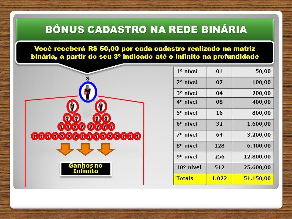 BÔNUS CADASTRO NA REDE BINÁRIA BÔNUS CADASTRO NA REDE BINÁRIA 3 Você receberá R$ 50,00 por cada cadastro realizado na matriz binária, a partir do seu 3º indicado até o infinito na profundidade Ganhos no Infinito 1º nível0150,00 2º nível02100,00 3º nível04200,00 4º nível08400,00 5º nível16800,00 6º nível321.600,00 7º nível643.200,00 8º nível1286.400,00 9º nível25612.800,00 10º nível51225.600,00 Totais1.02251.150,00
