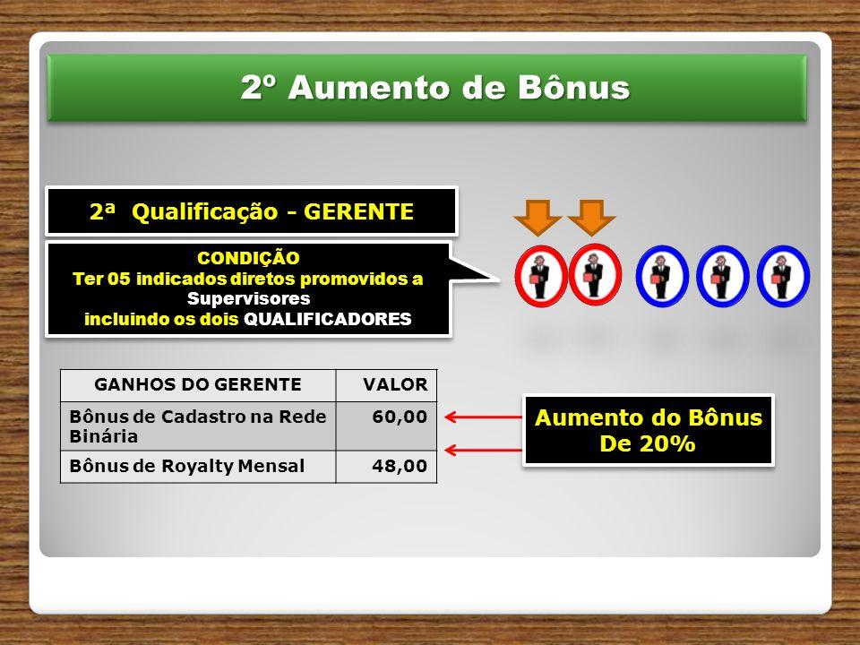 2ª Qualificação - GERENTE CONDIÇÃO Ter 05 indicados diretos promovidos a Supervisores incluindo os dois QUALIFICADORES CONDIÇÃO Ter 05 indicados diretos promovidos a Supervisores incluindo os dois QUALIFICADORES 2º Aumento de Bônus 2º Aumento de Bônus GANHOS DO GERENTEVALOR Bônus de Cadastro na Rede Binária 60,00 Bônus de Royalty Mensal48,00 Aumento do Bônus De 20% Aumento do Bônus De 20%