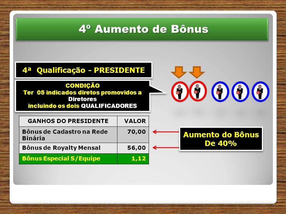 4ª Qualificação - PRESIDENTE CONDIÇÃO Ter 05 indicados diretos promovidos a Diretores incluindo os dois QUALIFICADORES CONDIÇÃO Ter 05 indicados diretos promovidos a Diretores incluindo os dois QUALIFICADORES 4º Aumento de Bônus 4º Aumento de Bônus GANHOS DO PRESIDENTEVALOR Bônus de Cadastro na Rede Binária 70,00 Bônus de Royalty Mensal56,00 Bônus Especial S/Equipe1,12 Aumento do Bônus De 40% Aumento do Bônus De 40%