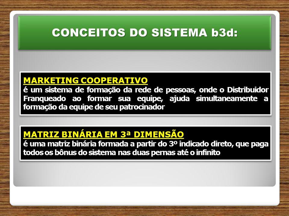 CONCEITOS DO SISTEMA b3d: MARKETING COOPERATIVO é um sistema de formação da rede de pessoas, onde o Distribuidor Franqueado ao formar sua equipe, ajuda simultaneamente a formação da equipe de seu patrocinador MARKETING COOPERATIVO é um sistema de formação da rede de pessoas, onde o Distribuidor Franqueado ao formar sua equipe, ajuda simultaneamente a formação da equipe de seu patrocinador MATRIZ BINÁRIA EM 3ª DIMENSÃO é uma matriz binária formada a partir do 3º indicado direto, que paga todos os bônus do sistema nas duas pernas até o infinito MATRIZ BINÁRIA EM 3ª DIMENSÃO é uma matriz binária formada a partir do 3º indicado direto, que paga todos os bônus do sistema nas duas pernas até o infinito