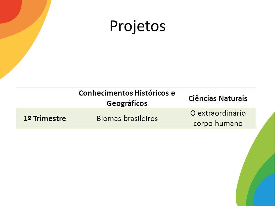 Projetos Conhecimentos Históricos e Geográficos Ciências Naturais 1º TrimestreBiomas brasileiros O extraordinário corpo humano
