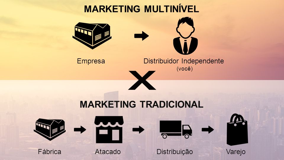 FábricaDistribuiçãoAtacadoVarejo MARKETING MULTINÍVEL EmpresaDistribuidor Independente (você) MARKETING TRADICIONAL