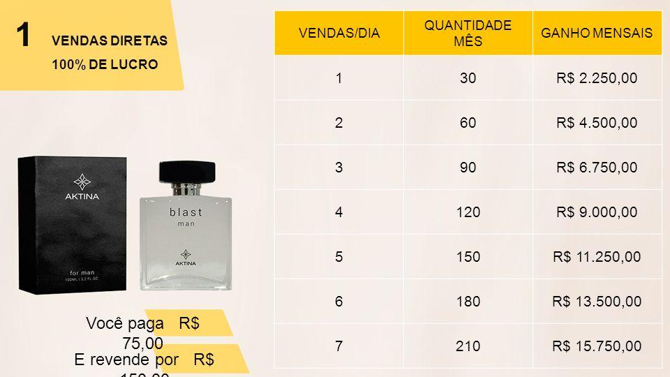 VENDAS NO E-COMMERCE 30% DE LUCRO VENDAS/DIA QUANTIDADE MÊS GANHOS MENSAIS 130R$ 1.350,00 260R$ 2.700,00 390R$ 4.050,00 4120R$ 5.400,00 5150R$ 6.750,00 6180R$ 8.100,00 7210R$ 9.450,00 *Simulação de vendas.
