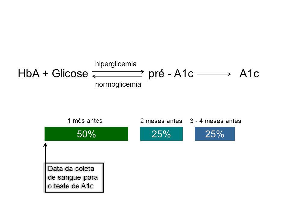 HbA + Glicose pré - A1c A1c hiperglicemia normoglicemia 50%25% 1 mês antes 2 meses antes3 - 4 meses antes Data da coleta de sangue para o teste de A1c