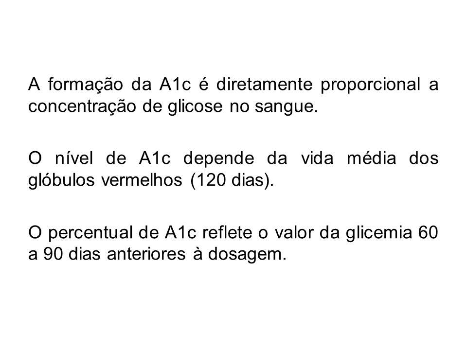 A formação da A1c é diretamente proporcional a concentração de glicose no sangue. O nível de A1c depende da vida média dos glóbulos vermelhos (120 dia