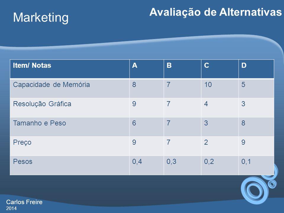 Carlos Freire 2014 Marketing Avaliação de Alternativas Item/ NotasABCD Capacidade de Memória87105 Resolução Gráfica9743 Tamanho e Peso6738 Preço9729 Pesos0,40,30,20,1