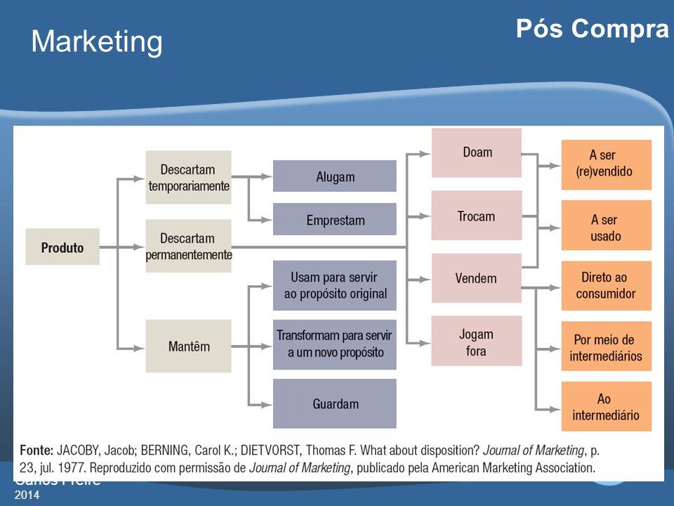 Carlos Freire 2014 Marketing Pós Compra