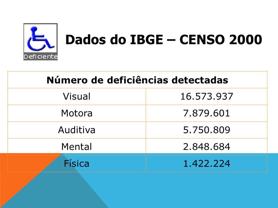 Número de deficiências detectadas Visual16.573.937 Motora7.879.601 Auditiva5.750.809 Mental2.848.684 Física1.422.224 Dados do IBGE – CENSO 2000