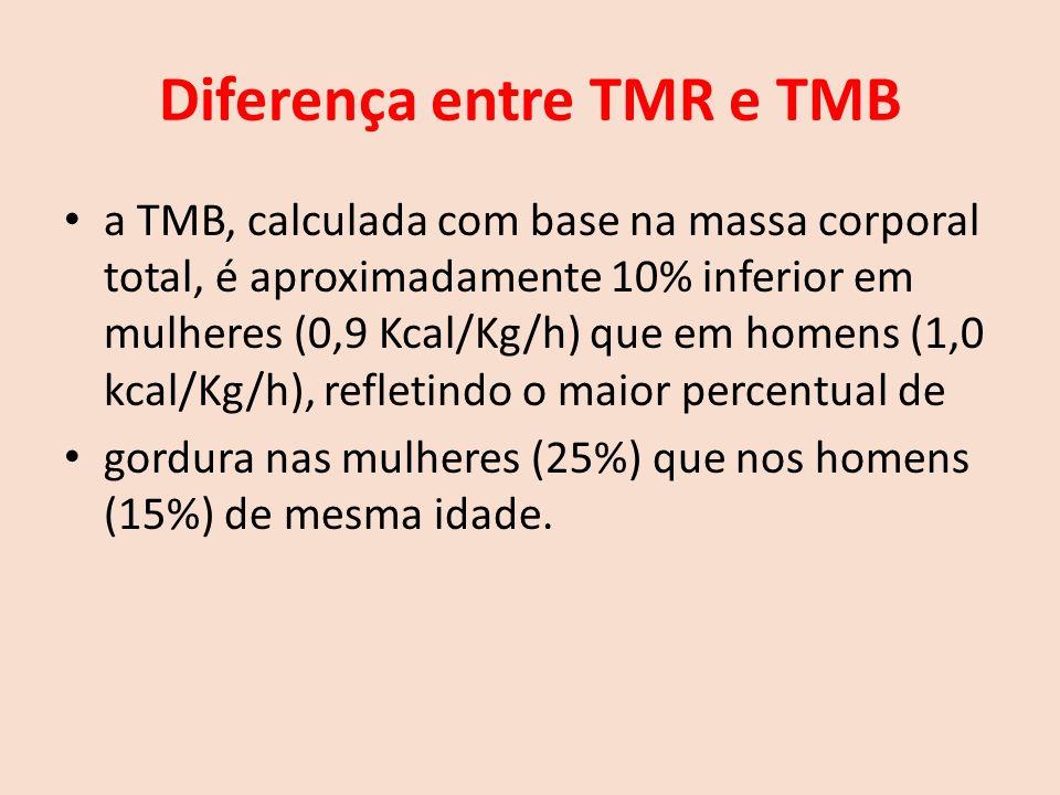 Diferença entre TMR e TMB a TMB, calculada com base na massa corporal total, é aproximadamente 10% inferior em mulheres (0,9 Kcal/Kg/h) que em homens (1,0 kcal/Kg/h), refletindo o maior percentual de gordura nas mulheres (25%) que nos homens (15%) de mesma idade.