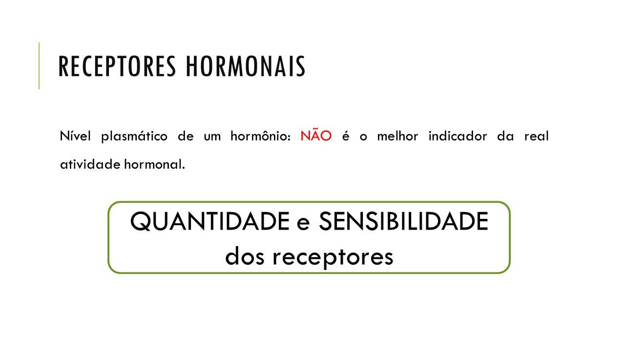 RECEPTORES HORMONAIS Nível plasmático de um hormônio: NÃO é o melhor indicador da real atividade hormonal. QUANTIDADE e SENSIBILIDADE dos receptores