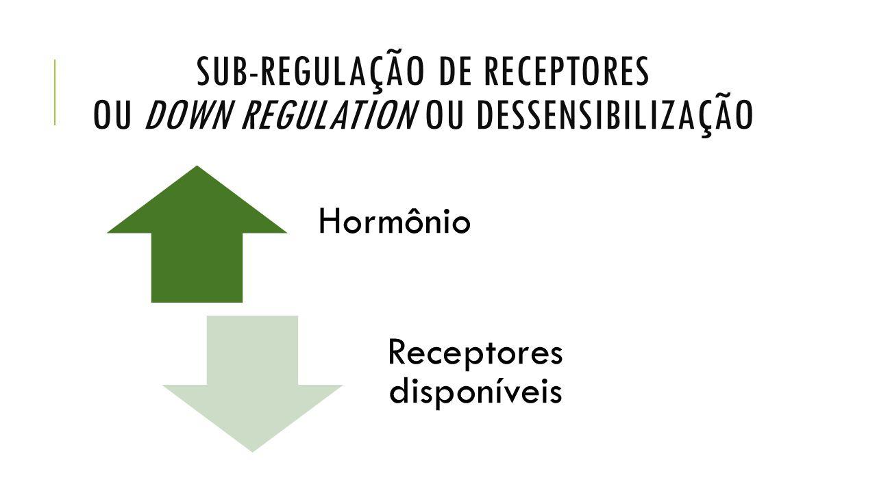 SUB-REGULAÇÃO DE RECEPTORES OU DOWN REGULATION OU DESSENSIBILIZAÇÃO Hormônio Receptores disponíveis
