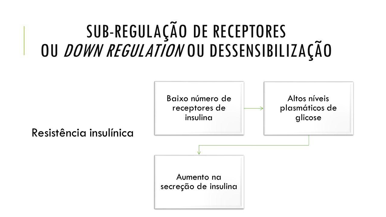 SUB-REGULAÇÃO DE RECEPTORES OU DOWN REGULATION OU DESSENSIBILIZAÇÃO Baixo número de receptores de insulina Altos níveis plasmáticos de glicose Aumento na secreção de insulina Resistência insulínica