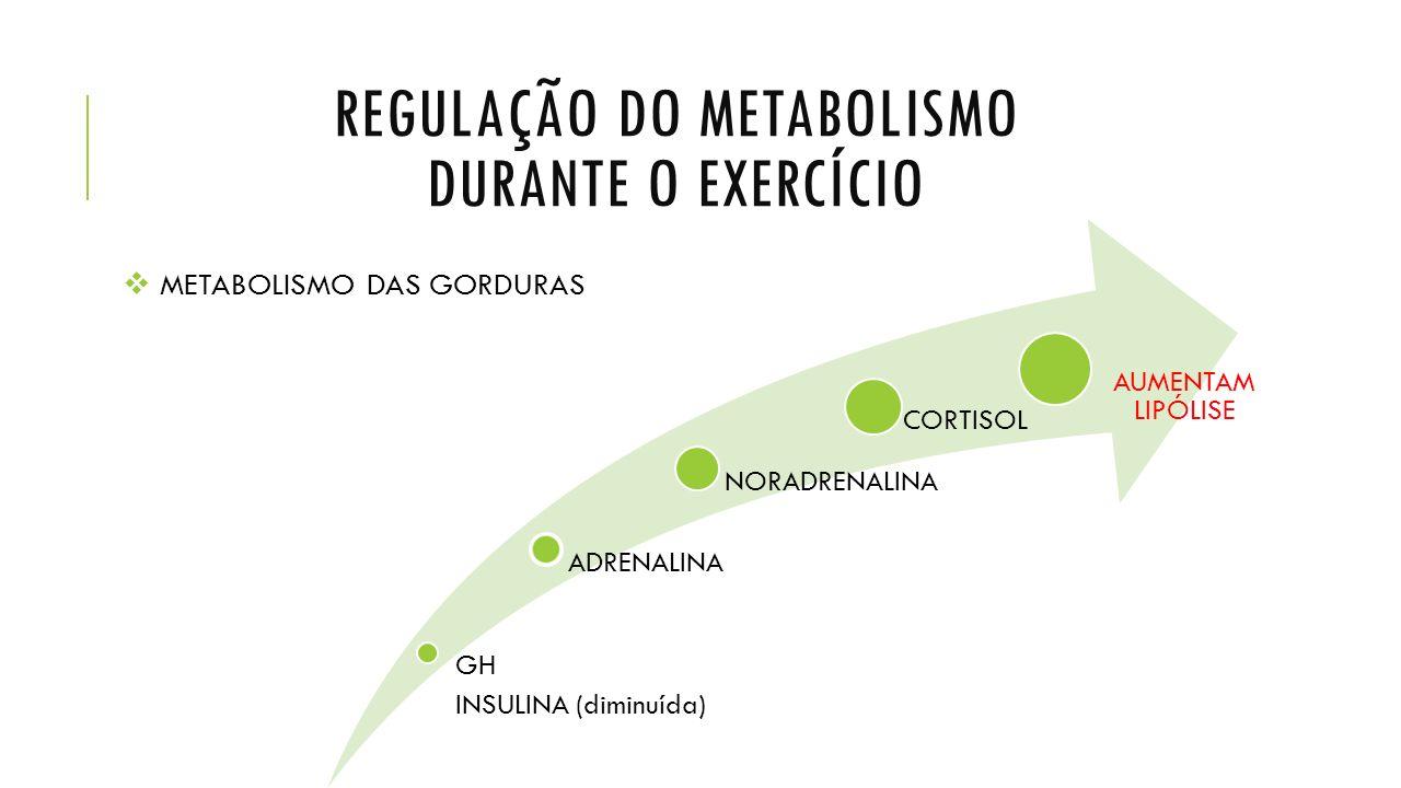 REGULAÇÃO DO METABOLISMO DURANTE O EXERCÍCIO  METABOLISMO DAS GORDURAS GH INSULINA (diminuída) ADRENALINA NORADRENALINA CORTISOL AUMENTAM LIPÓLISE