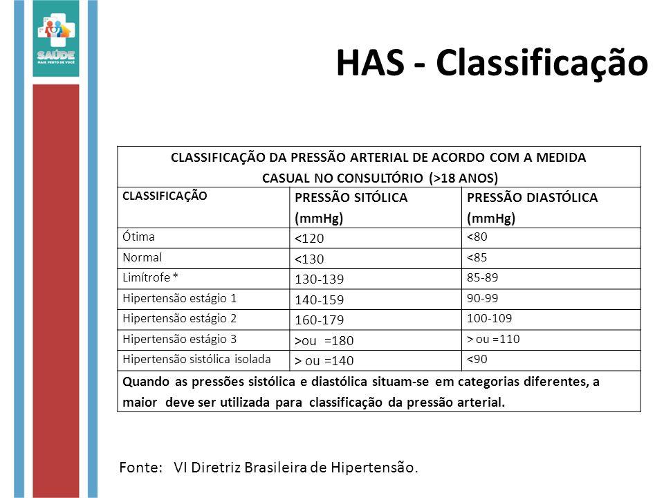 HAS - Classificação CLASSIFICAÇÃO DA PRESSÃO ARTERIAL DE ACORDO COM A MEDIDA CASUAL NO CONSULTÓRIO (>18 ANOS) CLASSIFICAÇÃO PRESSÃO SITÓLICA (mmHg) PR