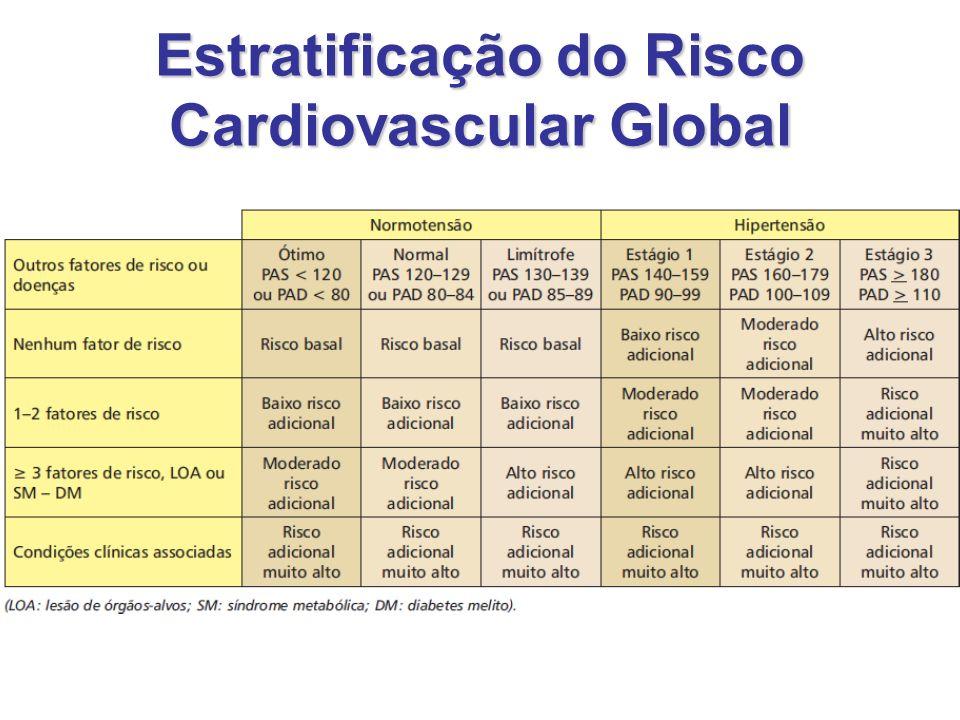 Estratificação do Risco Cardiovascular Global
