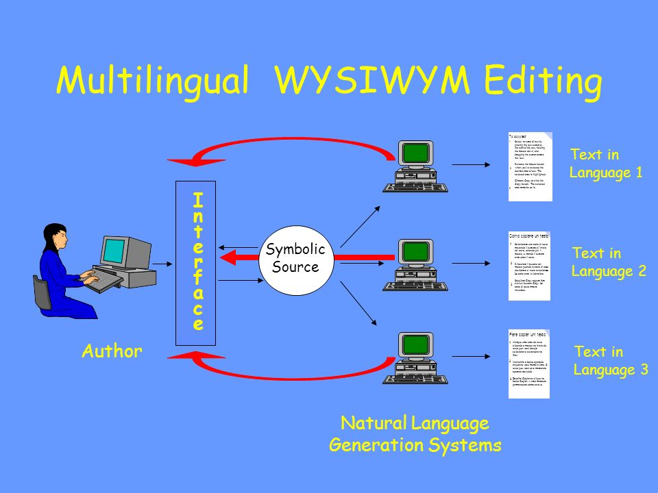 Multilingual WYSIWYM Editing Author Symbolic Source Natural Language Generation Systems Text in Language 1 Text in Language 2 Text in Language 3 To copy text Select an area of text by placing the text cursor at the start of the text, holding the mouse down, and dragging the cursor across the text.