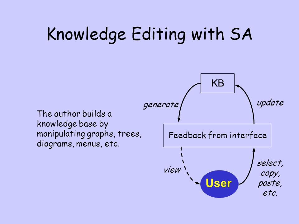 Knowledge Editing with SA The author builds a knowledge base by manipulating graphs, trees, diagrams, menus, etc.
