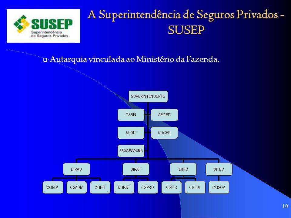 A Superintendência de Seguros Privados - SUSEP Autarquia vinculada ao Ministério da Fazenda. 10