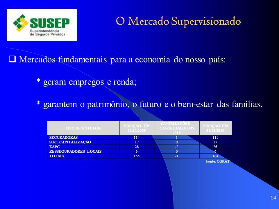 O Mercado Supervisionado 14 Mercados fundamentais para a economia do nosso país: * geram empregos e renda; * garantem o patrimônio, o futuro e o bem-e