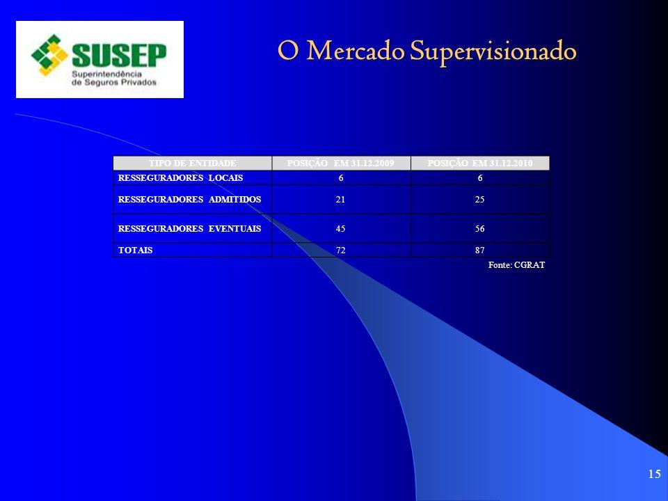 O Mercado Supervisionado 15 TIPO DE ENTIDADEPOSIÇÃO EM 31.12.2009POSIÇÃO EM 31.12.2010 RESSEGURADORES LOCAIS66 RESSEGURADORES ADMITIDOS2125 RESSEGURADORES EVENTUAIS4556 TOTAIS7287 Fonte: CGRAT