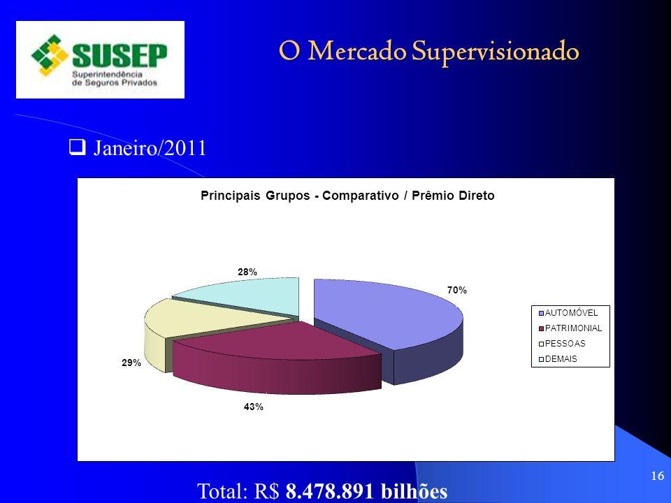 O Mercado Supervisionado 16 Janeiro/2011 Total: R$ 8.478.891 bilhões