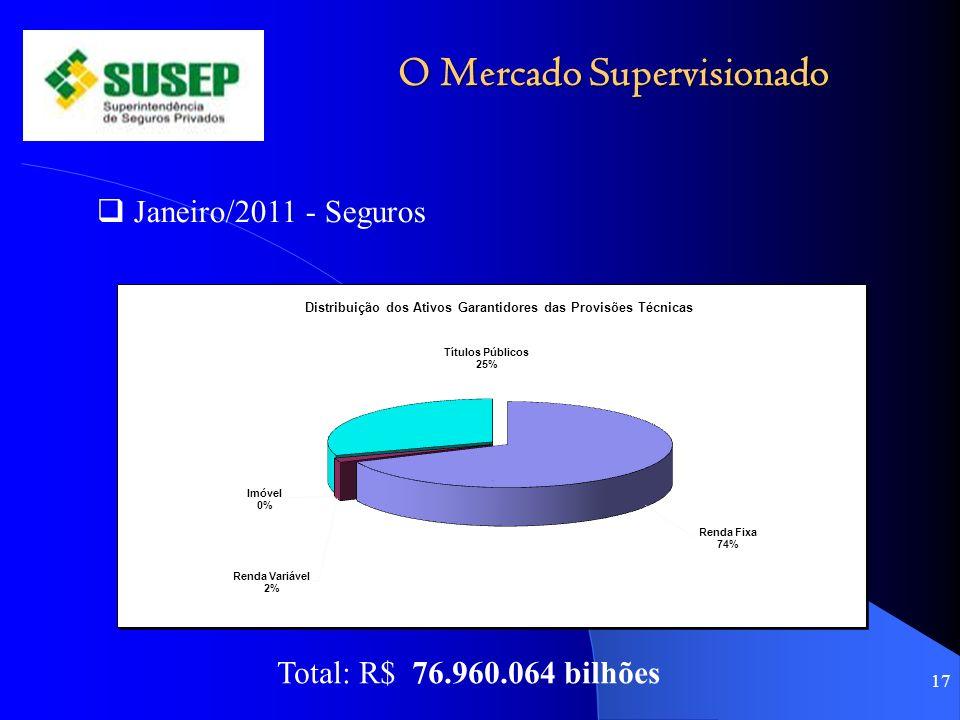 O Mercado Supervisionado 17 Janeiro/2011 - Seguros Total: R$ 76.960.064 bilhões