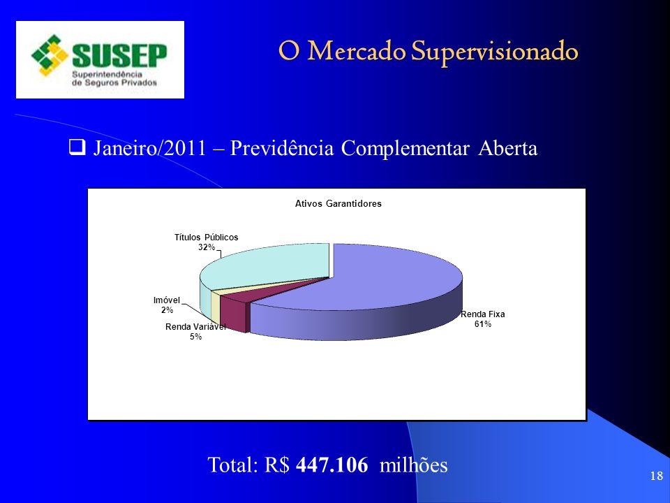O Mercado Supervisionado 18 Janeiro/2011 – Previdência Complementar Aberta Total: R$ 447.106 milhões