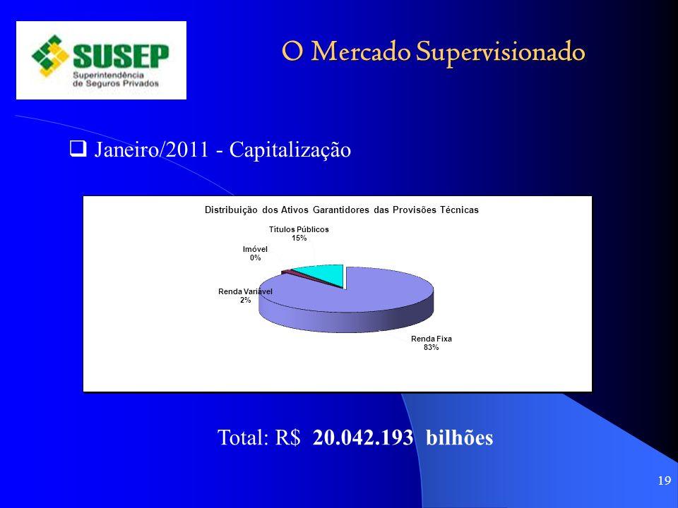 O Mercado Supervisionado 19 Janeiro/2011 - Capitalização Total: R$ 20.042.193 bilhões